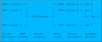 INDI Server Network Topology
