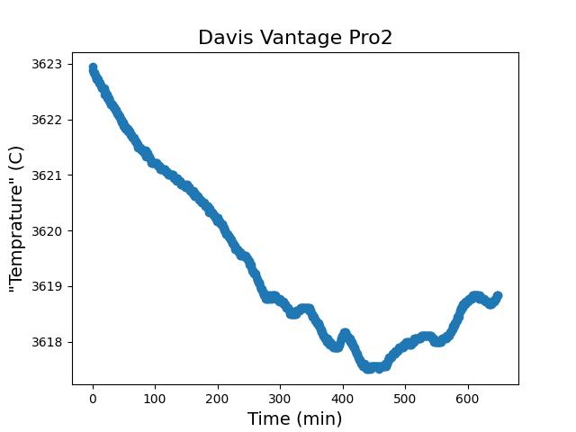 Davis_Temp.png
