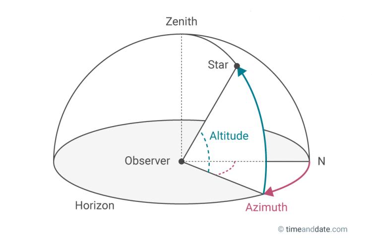 horizontal-coordinate-system.png